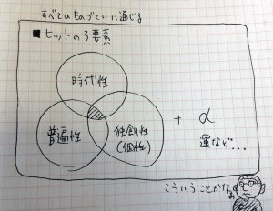 ものづくりの3要素